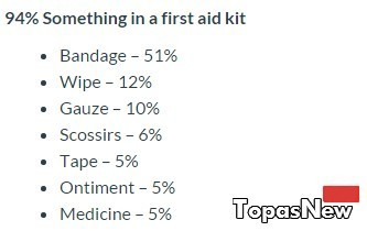 Something in a first aid kit
