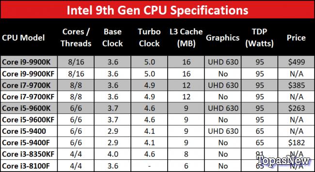 Intel выпускает новые процессоры 9-го поколения без интегрированной графики