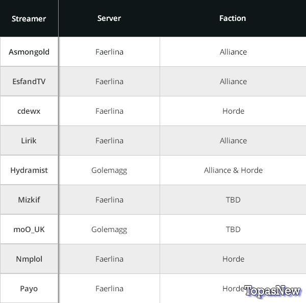 Серверы WoW Classic: полное руководство по выбору