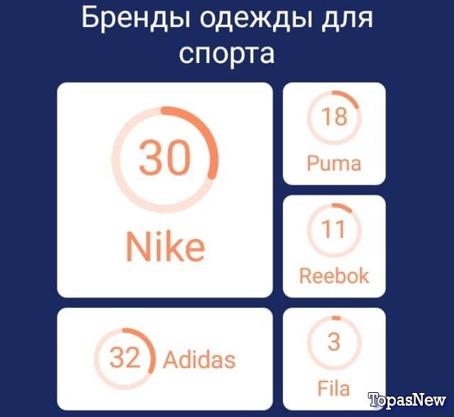 Бренды одежды для спорта
